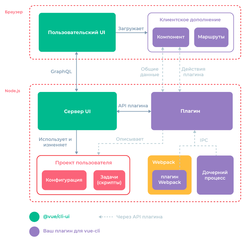 UI Plugin architecture